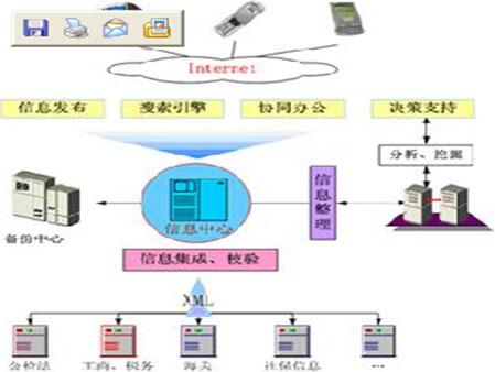 电子政务信息门户首先要解决信息孤岛,不同的信息分布在不同的业务
