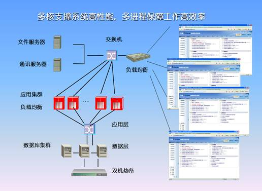 oa专家:高端oa软件系统网络部署拓扑分析