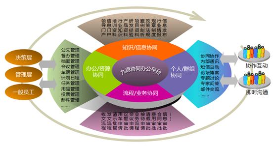 九思oa协同办公全景应用大揭秘